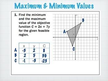 Linear Programming (Optimization) Bundle for Algebra
