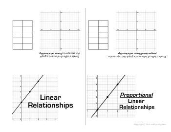 Linear Proportional and Non-Proportional Relationships: Fo