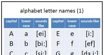 Linguistics (Phonetics - Based) English / ESL / EFL Curriculum