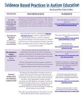 List of Evidence Based Practices for Teaching Students with ASD