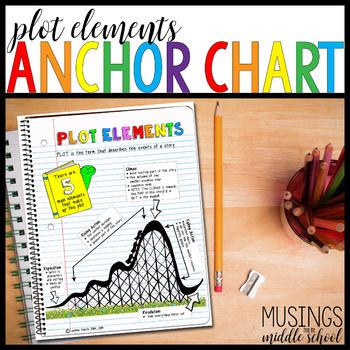 Literary Elements Poster: Plot Elements
