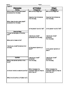 Literary Elements Analysis Graphic Organizer