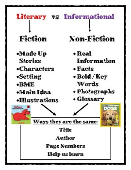 Literary vs Informational Mini Anchor Chart *Revised