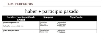 Los perfectos - Reference sheet for the perfect tenses in Spanish