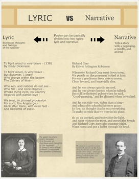 Lyric vs. Narrative Poem Poster