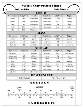 METRIC CONVERSION CHART: Mass, Volume, Length, Temperature