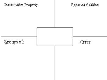 MIMIO: 3rd Grade Multiplication Lessons Q1 (x1, 2 ,5, 10)