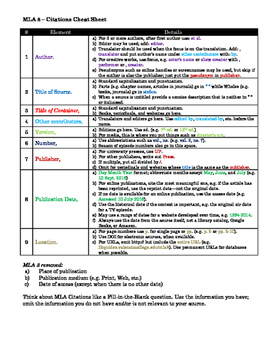 MLA 8 Cheat Sheet - Short Reference Quick Guide Color Coded