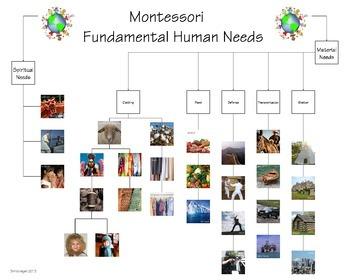 MONTESSORI Fundamental Human Needs