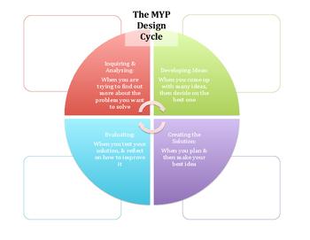 MYP Design Cycle Notes Sheet