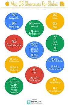 Mac OS Shortcuts for Google Slides