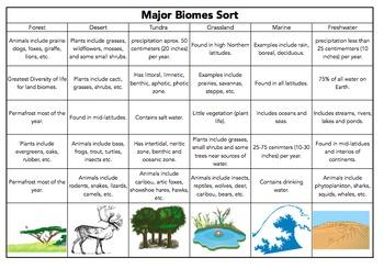 Major Biomes Sort