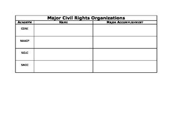 Major Civil Rights Organizations Worksheet