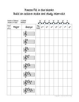 Freebie Major and minor Key Signatures, building an octave
