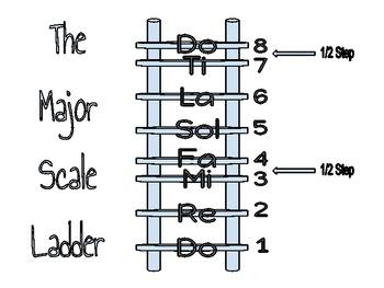 Major Scale Ladder