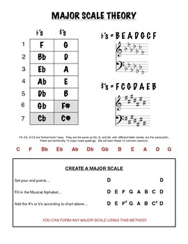 Major Scale Theory