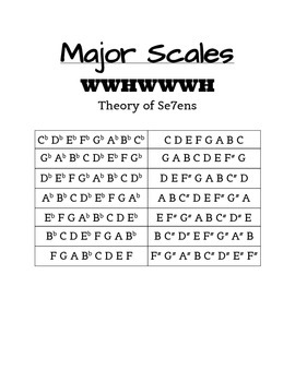 Major Scales_Utilizing The Rule of Sevens