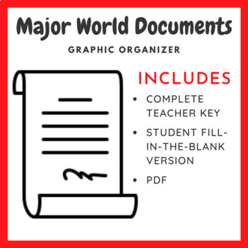 Major World Documents Chart: Date, Country, and Significance