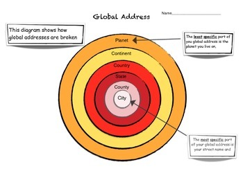 Mapping: Global Addresses