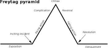 "Mark Twain: ""Cannibalism in the Cars"" Freytag Pyramid"