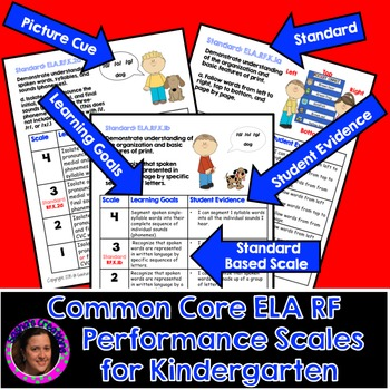 Marzano Aligned Common Core ELA RF Performance Scales Grade K
