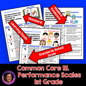 Marzano Aligned Common Core ELA RL Performance Scales 1st Grade