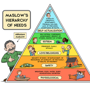 Maslow's Hierarchy of Needs Printable Poster