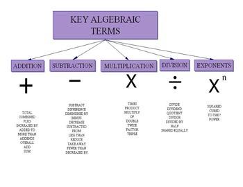 Key Algebraic Terms Tree Map