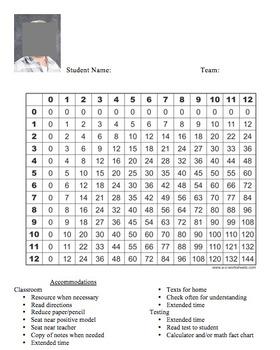 Math Accommodations Chart/Multiplication Chart