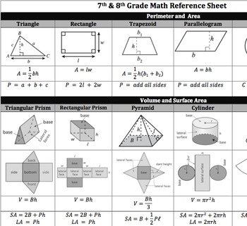 Math Formula Sheet with Visual Aids 7th/8th Common Core or