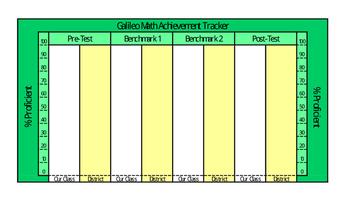 Math - Galileo Classroom Assessment Tracker - 4 Tests