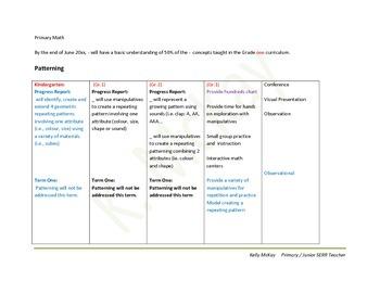 Math IEP Comments Kindergarten, Grade 1, Grade 2 Term 1 an