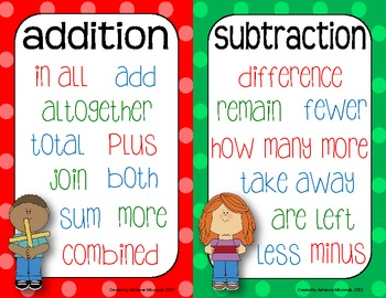 Math Key Words for Word Problems - Poster