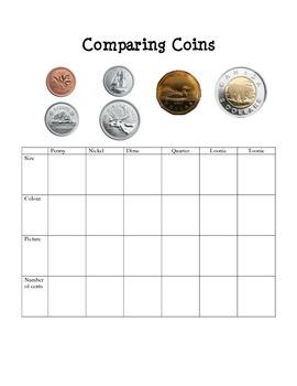 Math – Money – Canadian Coins Characteristics