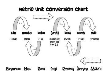 Math Notebook - Metric Conversion Charts