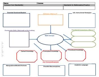 Math Planning Map