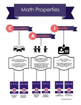 Math Properties Infographic