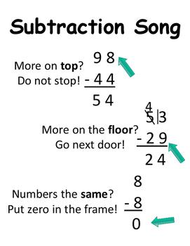 Math Subtraction Rules Borrow