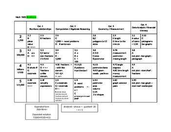 Math Teks 2-5 readiness aligned