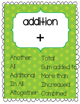 Math Vocabulary Posters {Anchor Charts}