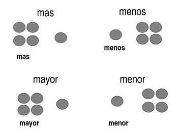 Math Vocabulary Word Wall Statistics - Spanish PK - 2nd Grade