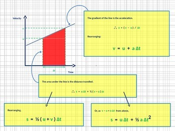 Mathematical derivation of the Equations of Motion for Con