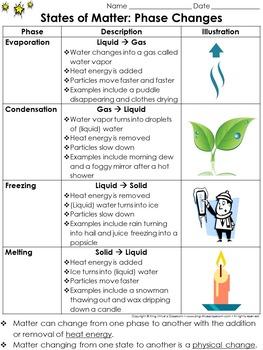 Matter: Evaporation Condensation Melting Freezing Study Gu