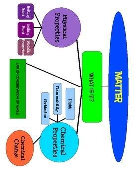 Matter Graphic Organizer