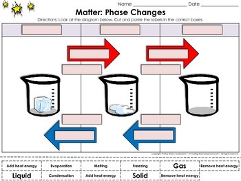 Matter: Phase Changes Cut and Paste Activity #1 - Water -