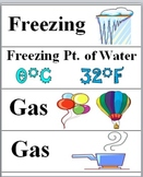 States of Matter Science Word Wall  - Matter Vocabulary -