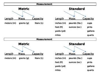 Measurement Cheat Sheet! 4.MD.1