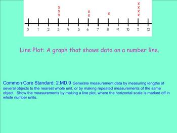 Measurement Data with a Line Plot