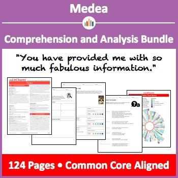 Medea – Comprehension and Analysis Bundle