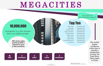 Megacities: Infographic Poster